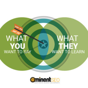 Your Target Between What You Say What They Want Learn - Eminent SEO
