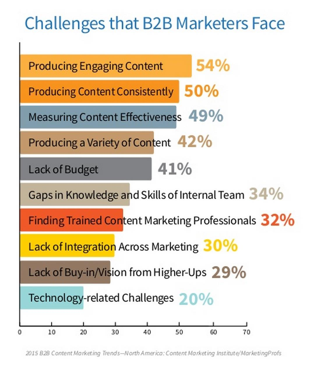 Challenges That B2B Marketers Face Survey Chart
