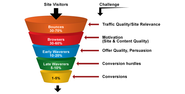 Site Visitors to Conversions Funnel Illustration