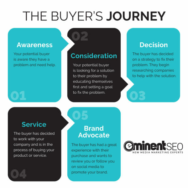 Five Stages Of The Buyers Journey - Eminent SEO